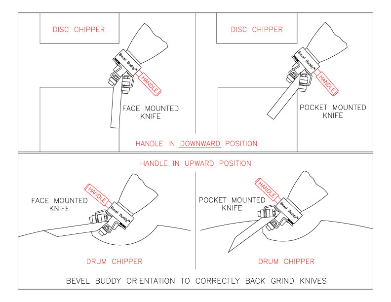 Precision Sharpening Devices | Bevel Buddy Video | Chipper